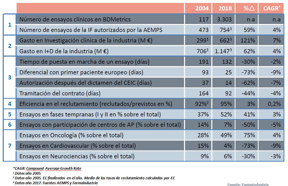 http://www.farmaindustria.es/web/prensa/notas-de-prensa/2019/03/05/la-industria-farmaceutica-ha-duplicado-su-inversion-en-investigacion-clinica-en-espana-desde-2005/