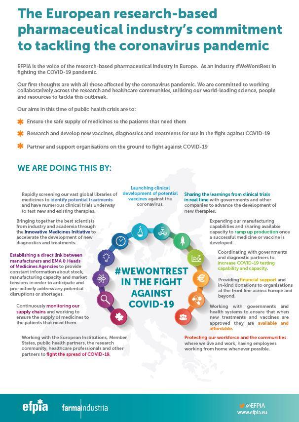El compromiso de la industria farmacéutica europea para hacer frente a la pandemia de coronavirus