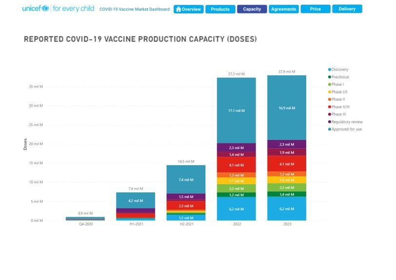 Proyección de Unicef sobre producción de vacunas Covid-19 según su estado de desarrollo para 2021 y años posteriores.