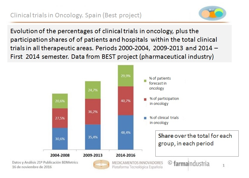 ClinicalTrialsOncology-Farmaindustria.jpg